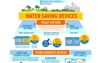 Water saving devices - EPA