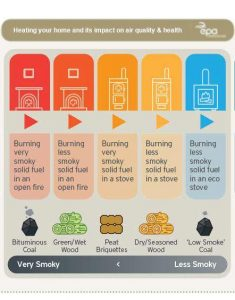 Home heating - Infographic